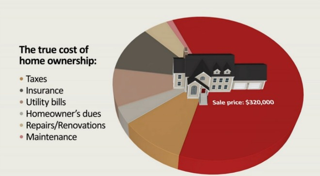 True Cost of Home Ownership